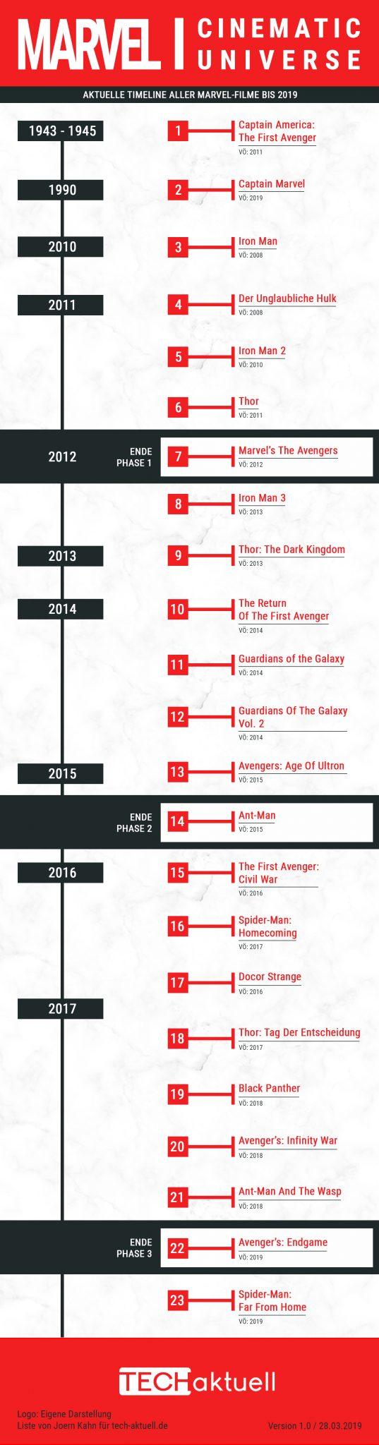 Marvelfilme Reihenfolge
