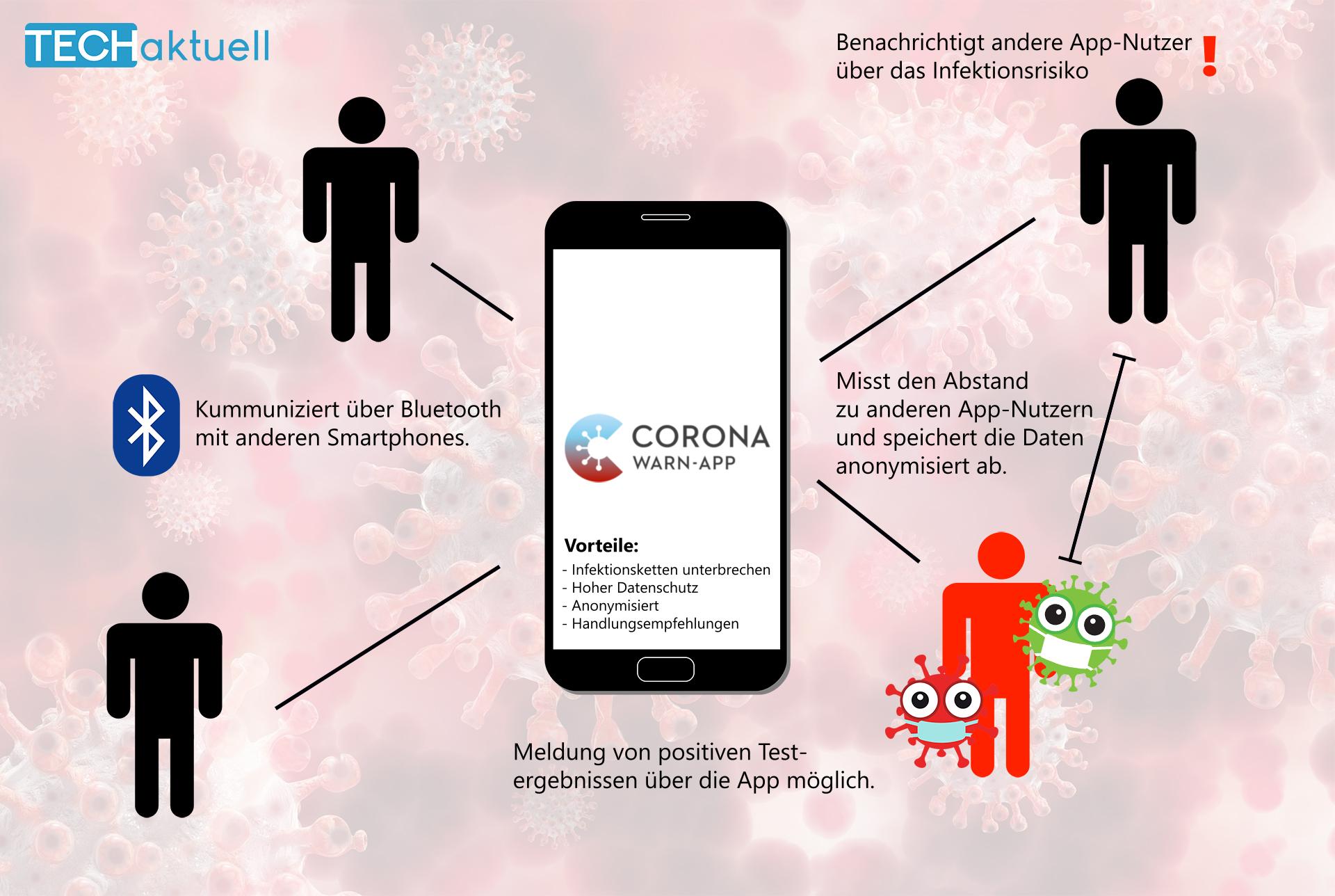 Schaubild: Corona Warn App
